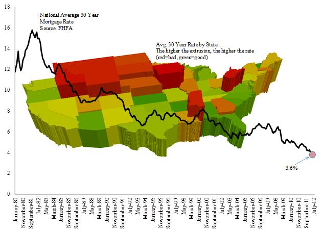 National Average 30 Year Chart