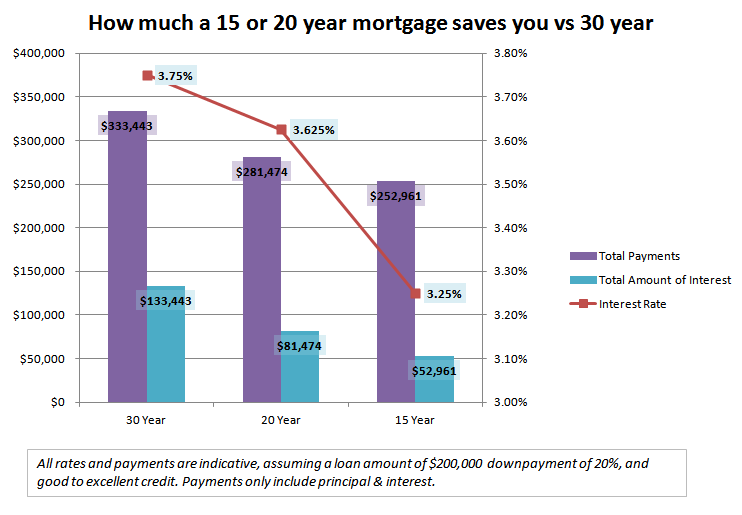 Mortgage type chart