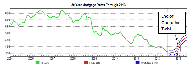 30 Year Mtg rates