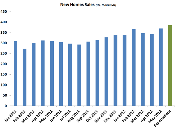 New Homes Sales Expectations