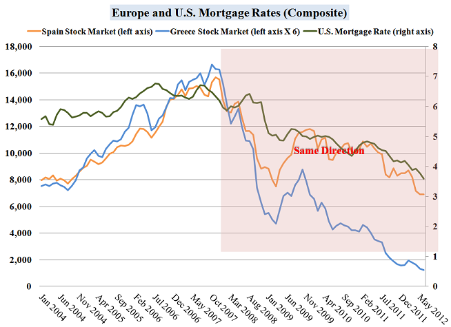 Europe vs.USA Mortgages chart