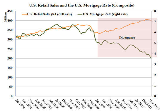 retail-sales-and-mortgage