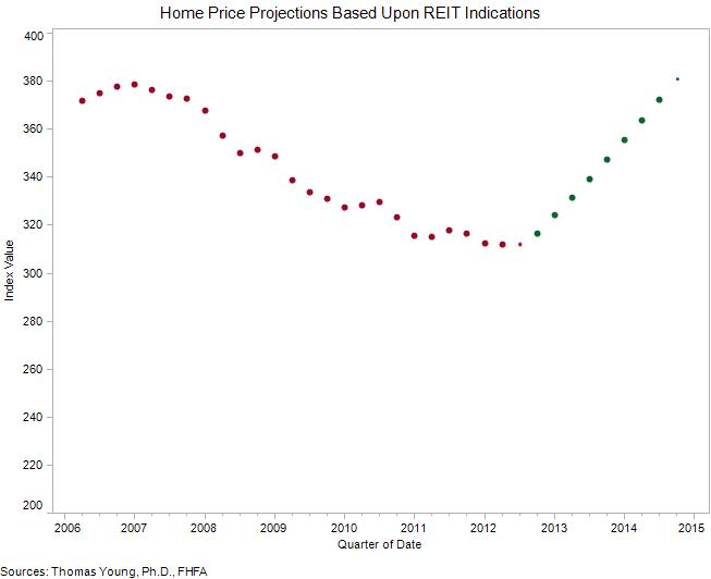 Home_Price_Projections_Based_Upon_REIT_Indications