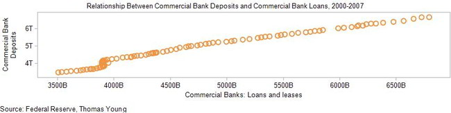 Relationship_Between_Commercial_Bank_Deposits_and_Commercial_Bank_Loans_2000-2007_2