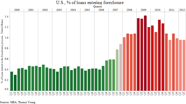 US_percent_of_loans_entering_foreclosure