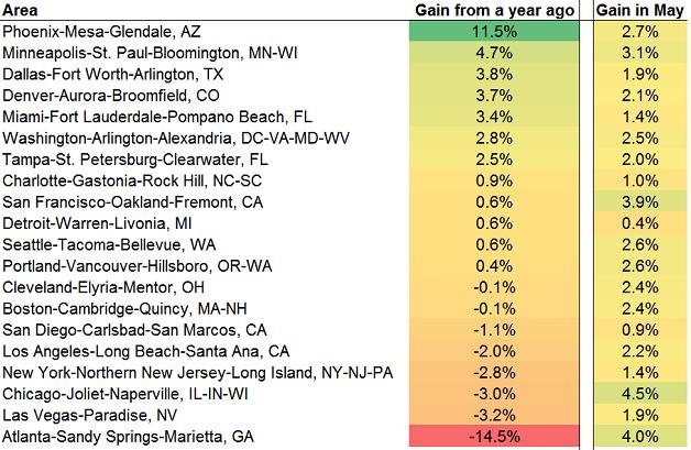 Home prices indicators