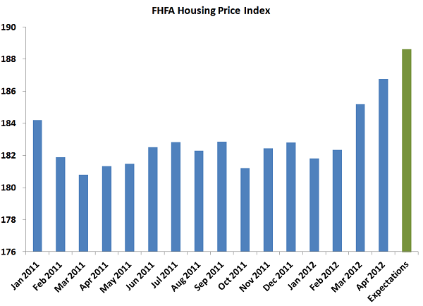 FHFA_Housing_Price_Index_Expectations_Jul_23