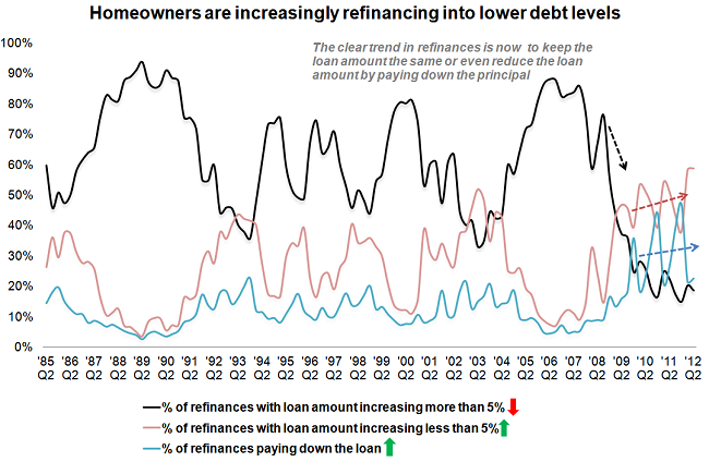 Homeowners_are_increasingly_refinancing_into_lower_debt_levels