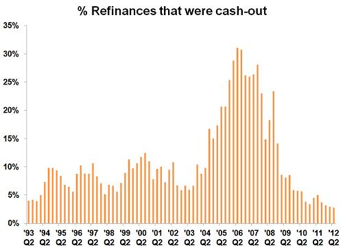 refinances_that_were_cash_out