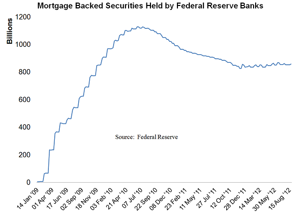 MBS_Held_By_Fed_Reserve_Banks