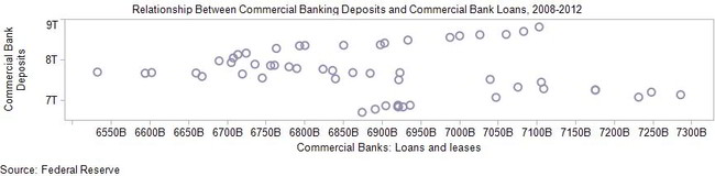 Relationship_Between_Commercial_Banking_Deposits_and_Commercial_Bank_Loans_2008-2012