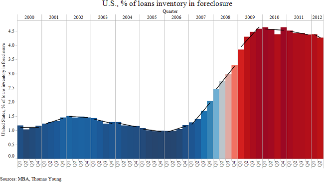 US_percent_of_loans_inventory_in_foreclosure